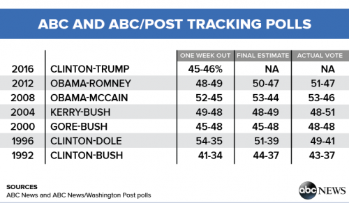 ABC-Post-Polls-Table_0